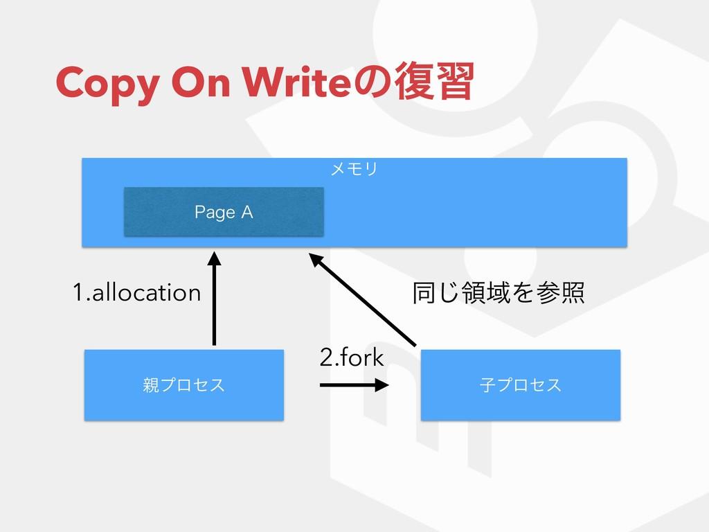 "Copy On Writeͷ෮श ϝϞϦ ϓϩηε ࢠϓϩηε 2.fork 1BHF"" ..."
