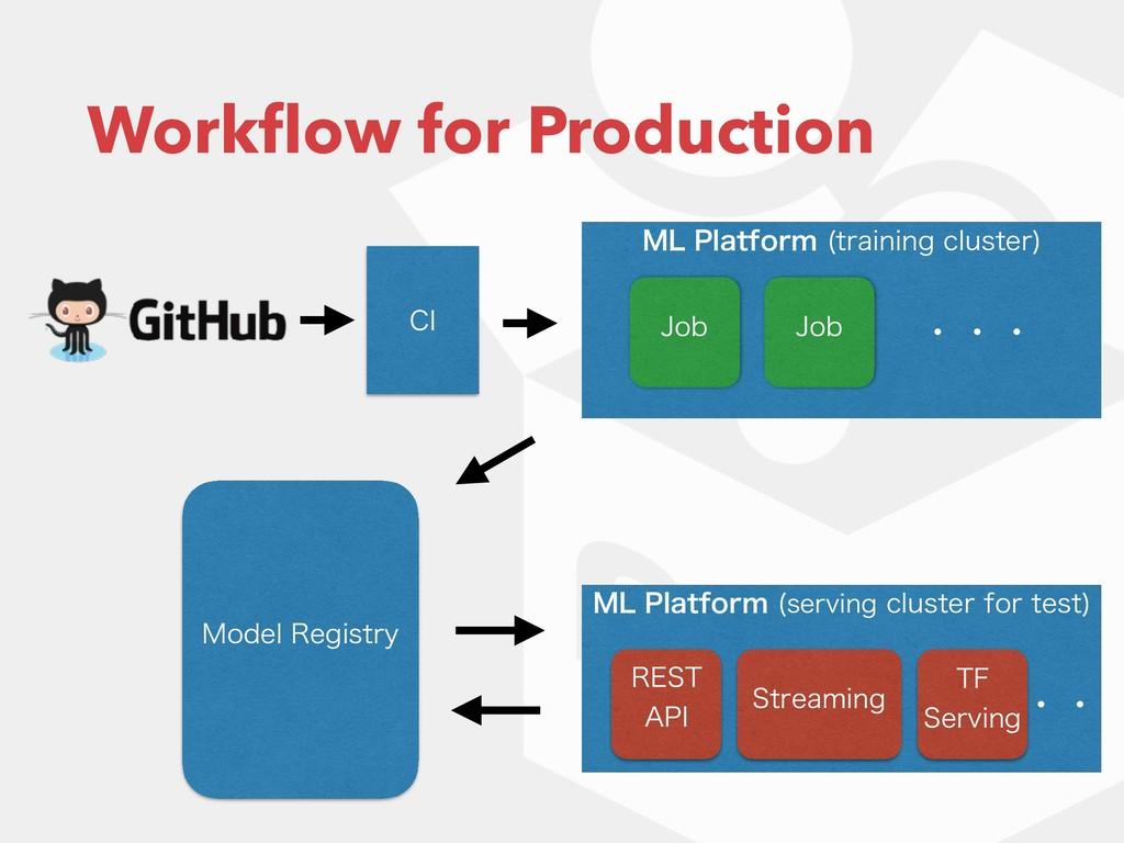 .-1MBUGPSN USBJOJOHDMVTUFS  Workflow for Prod...