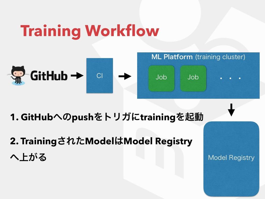 .-1MBUGPSN USBJOJOHDMVTUFS  Training Workflow...