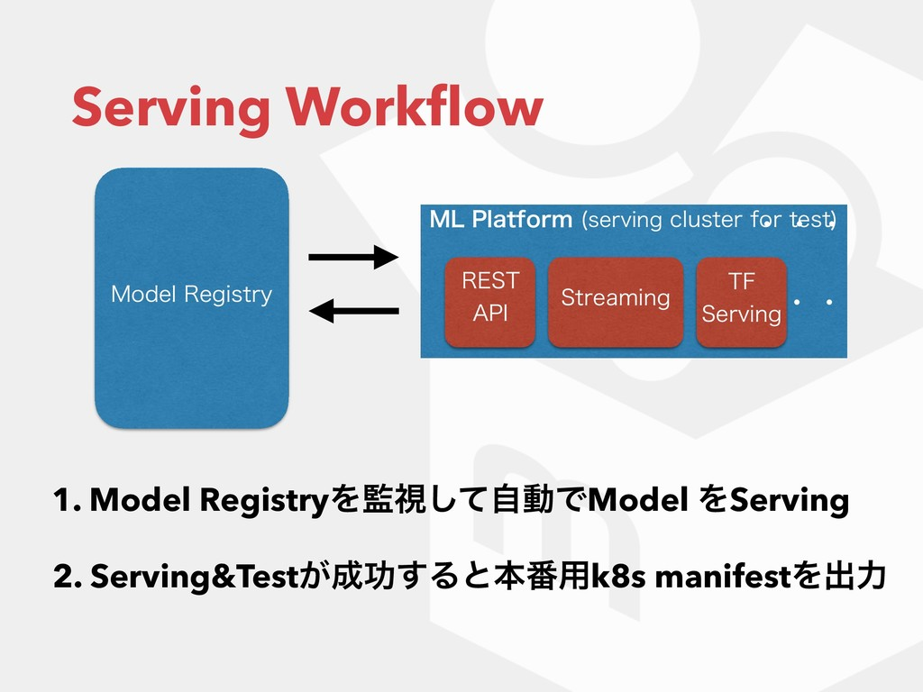 Serving Workflow .-1MBUGPSN TFSWJOHDMVTUFSGP...