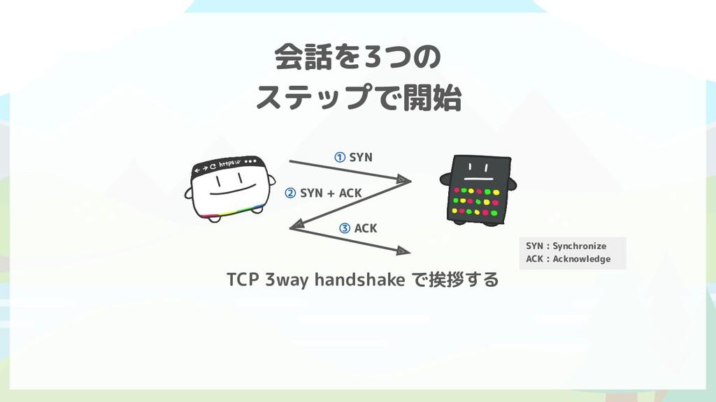 TCP 3way handshake で挨拶する 会話を3つの ステップで開始 ① SYN ②...