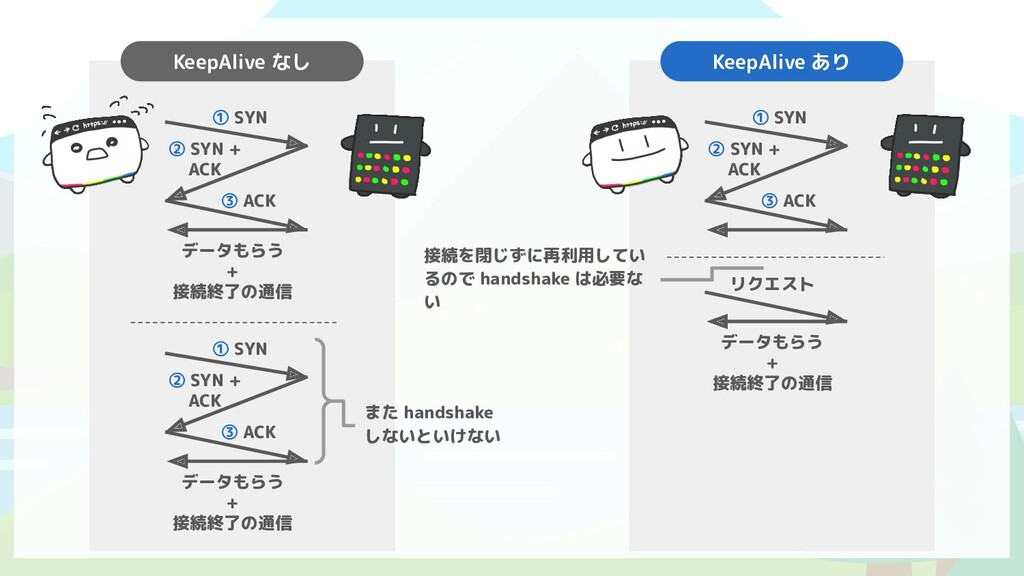 ① SYN ② SYN + ACK ③ ACK データもらう + 接続終了の通信 KeepAl...