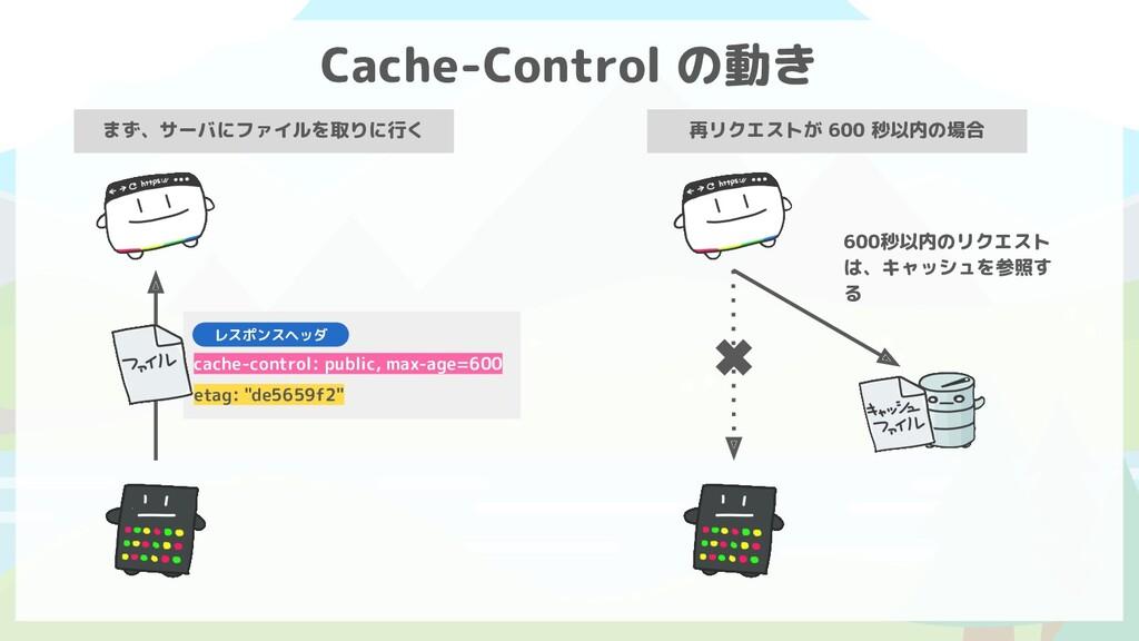 """cache-control: public, max-age=600 etag: """"de565..."""