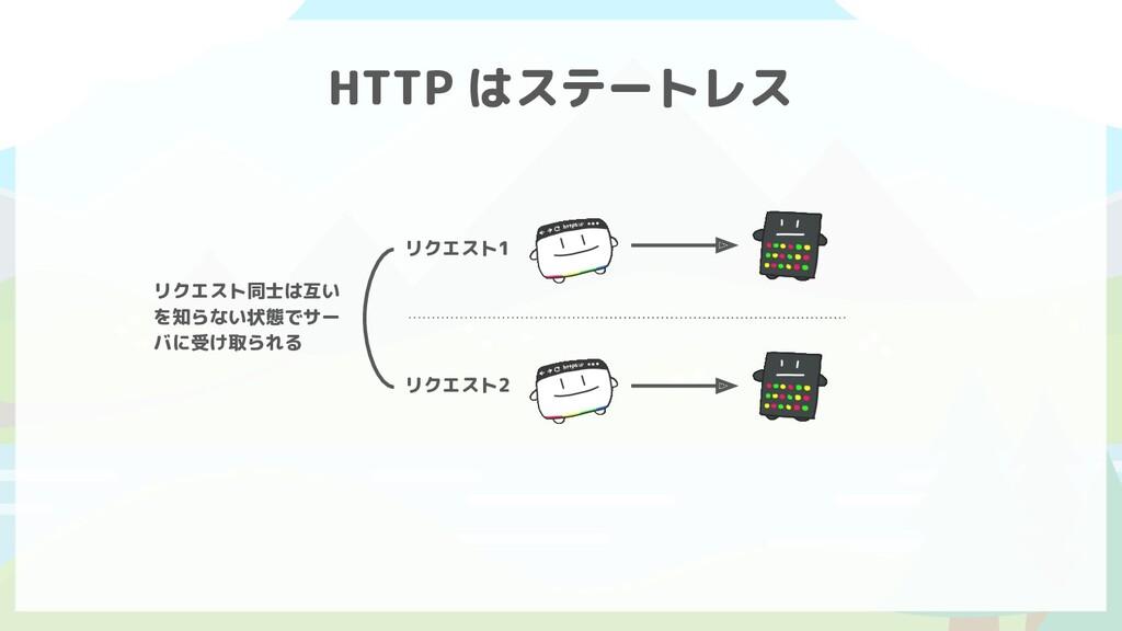 HTTP はステートレス リクエスト1 リクエスト2 リクエスト同士は互い を知らない状態でサ...
