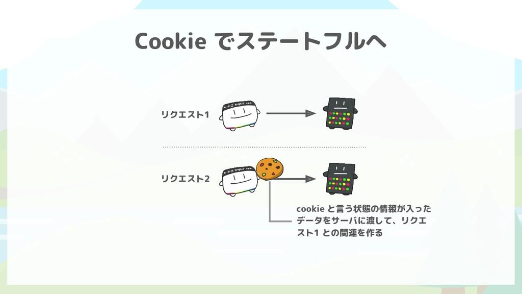 Cookie でステートフルへ リクエスト1 リクエスト2 cookie と言う状態の情報が入...