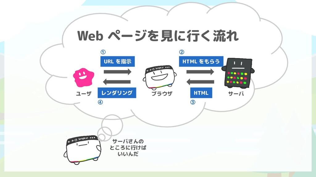 ユーザ ブラウザ サーバ URL を指示 HTML をもらう HTML レンダリング ① ② ...