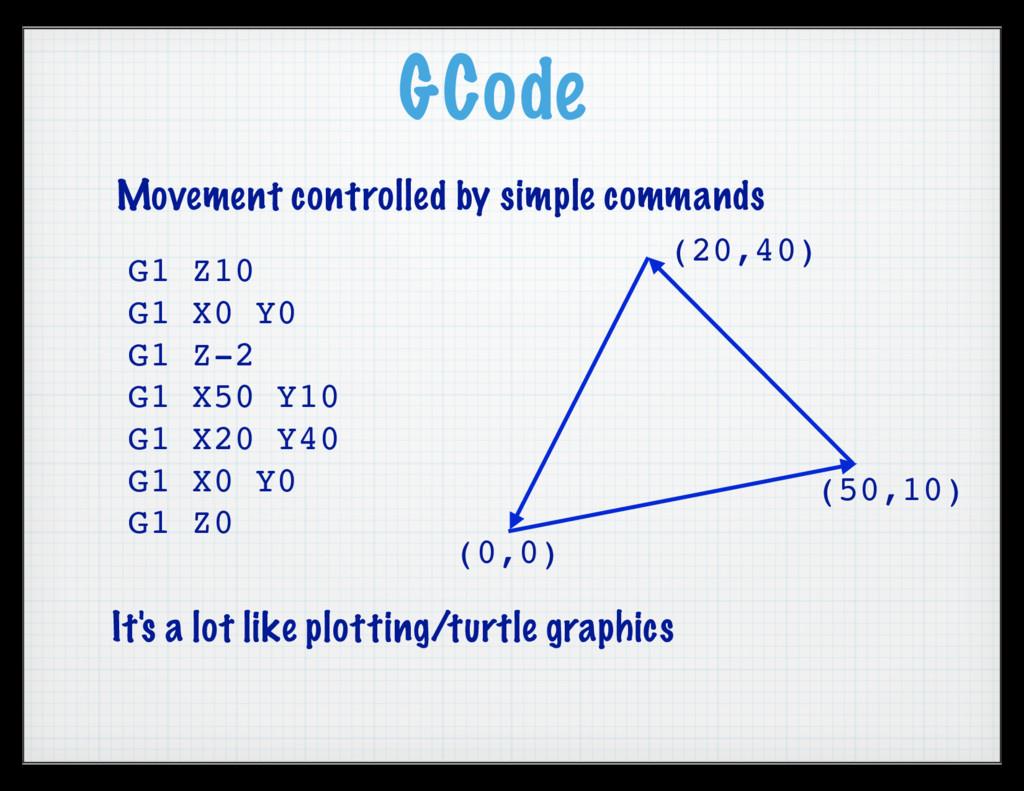 GCode G1 Z10 G1 X0 Y0 G1 Z-2 G1 X50 Y10 G1 X20 ...