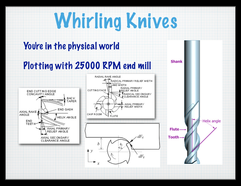 Whirling Knives You're in the physical world Pl...
