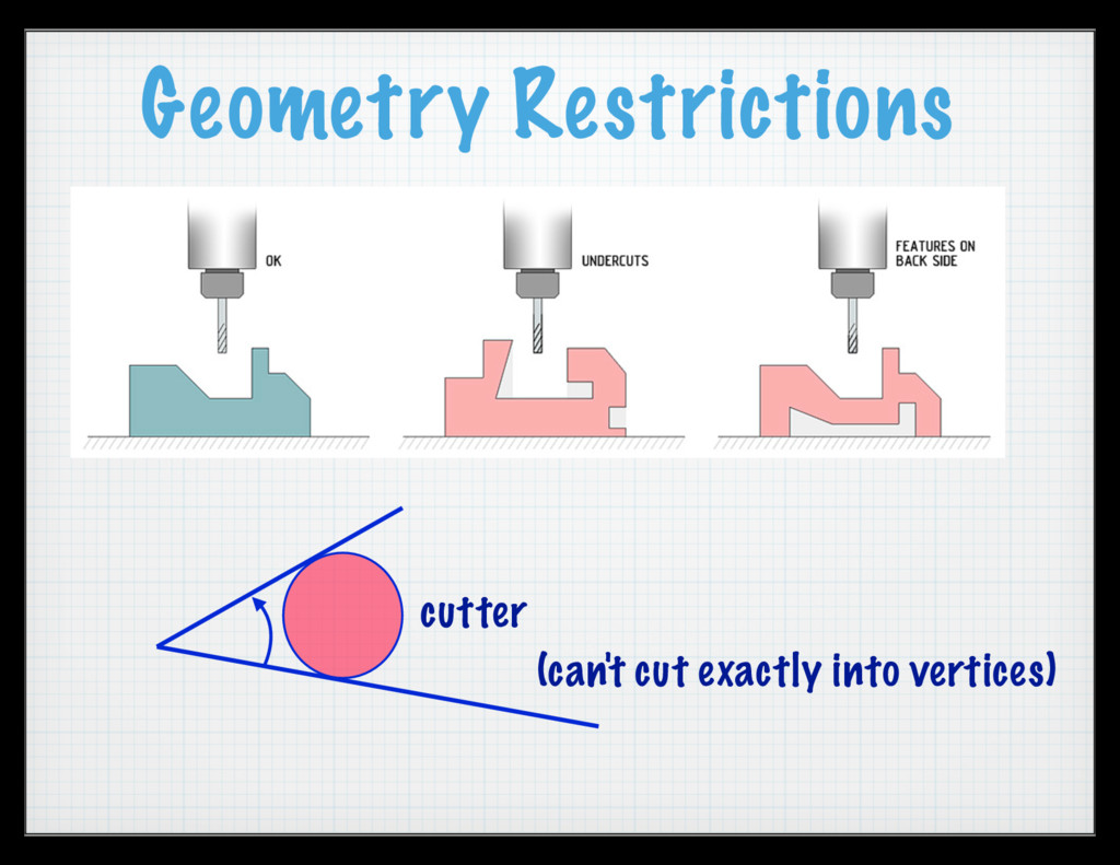 Geometry Restrictions cutter (can't cut exactly...