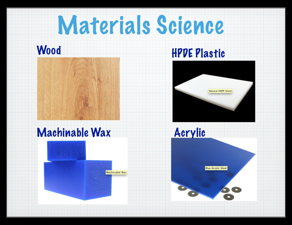 Materials Science Wood HPDE Plastic Acrylic Mac...