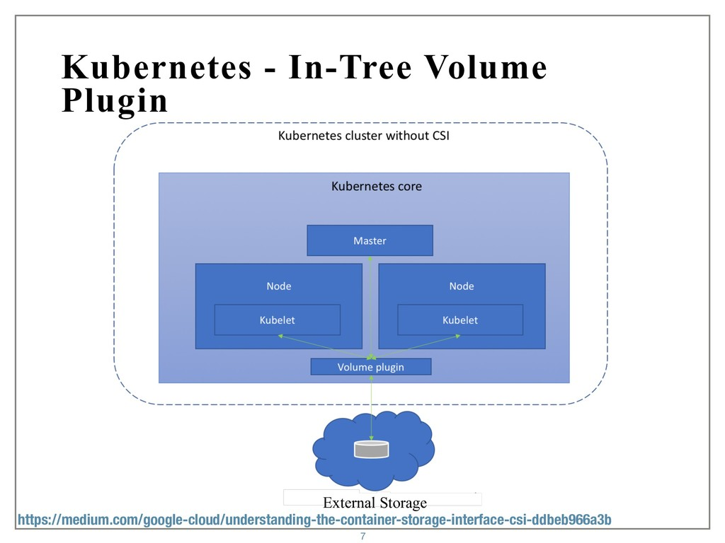 Kubernetes - In-Tree Volume Plugin 7 External S...