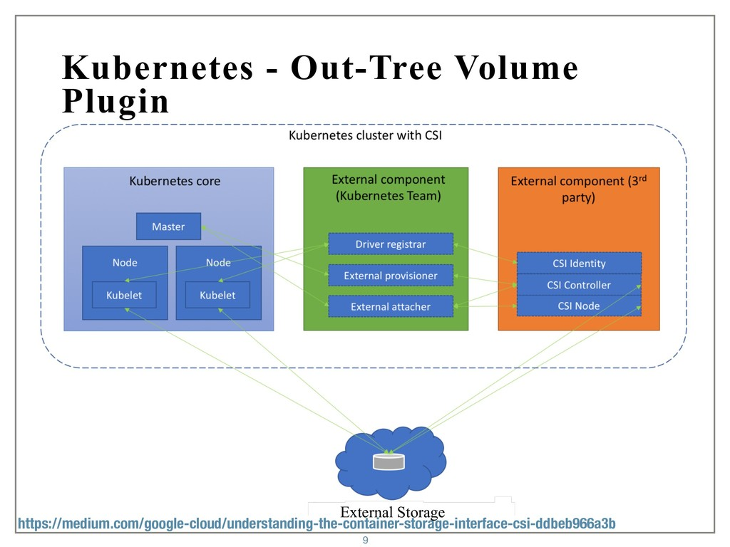 Kubernetes - Out-Tree Volume Plugin 9 External ...