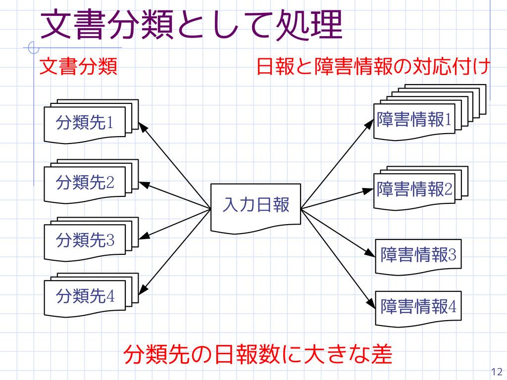 12 文書分類として処理 分類先1 入力日報 分類先2 分類先3 分類先4 障害情報1 障害情...