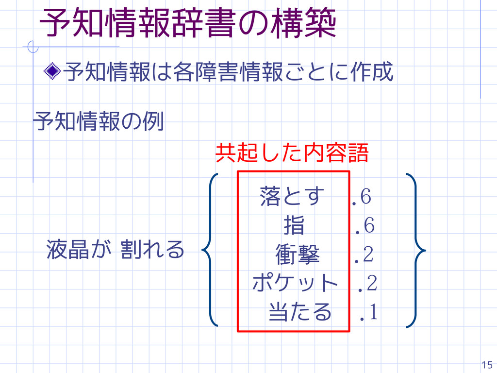 15 予知情報辞書の構築 予知情報は各障害情報ごとに作成 予知情報の例 落とす .6 指 .6...