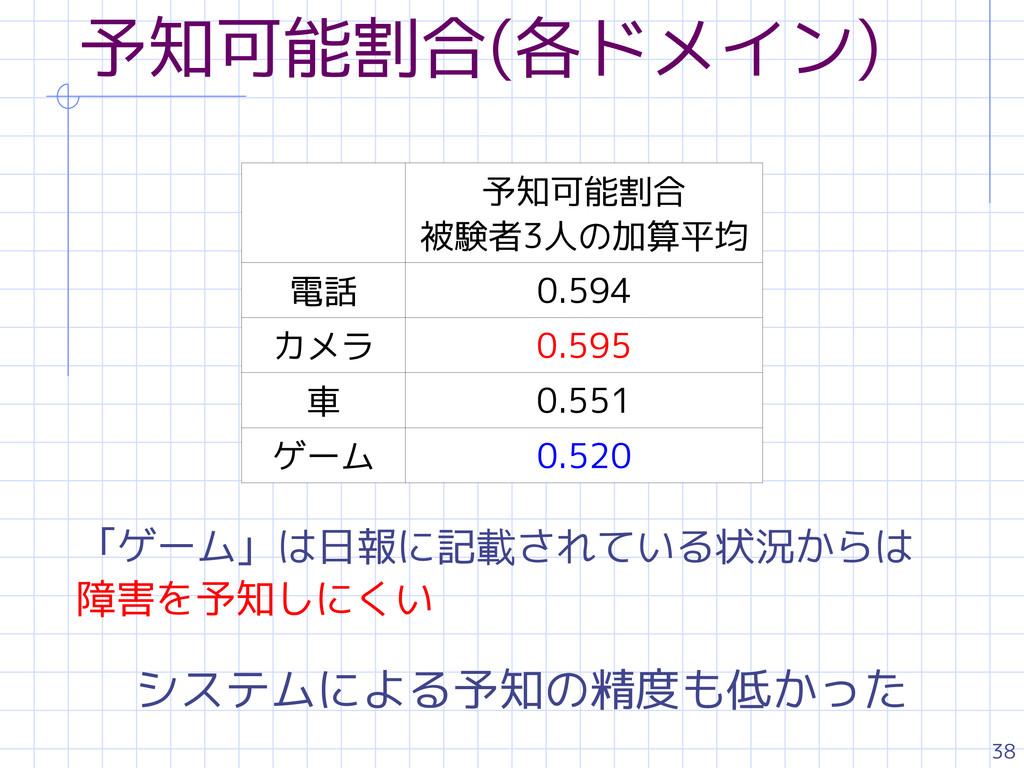 38 予知可能割合(各ドメイン) 予知可能割合 被験者3人の加算平均 電話 0.594 カメラ...