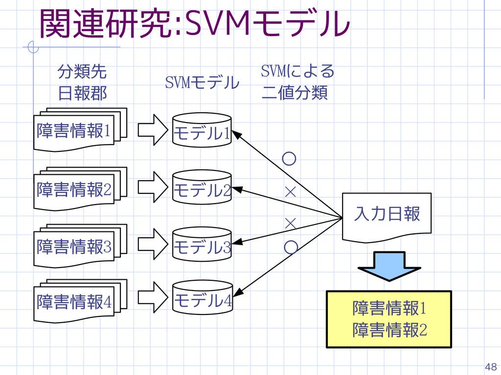 48 関連研究:SVMモデル 障害情報1 モデル1 モデル2 モデル3 モデル4 入力日報 分...