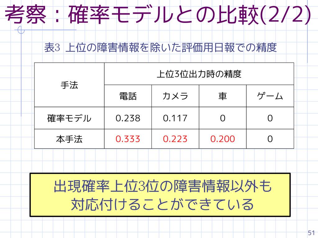 51 考察:確率モデルとの比較(2/2) 表3 上位の障害情報を除いた評価用日報での精度 手法...