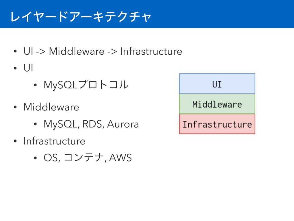 ϨΠϠʔυΞʔΩςΫνϟ • UI -> Middleware -> Infrastructu...