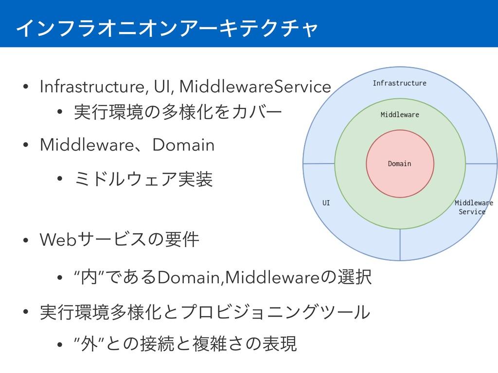 ΠϯϑϥΦχΦϯΞʔΩςΫνϟ • Infrastructure, UI, Middlewar...