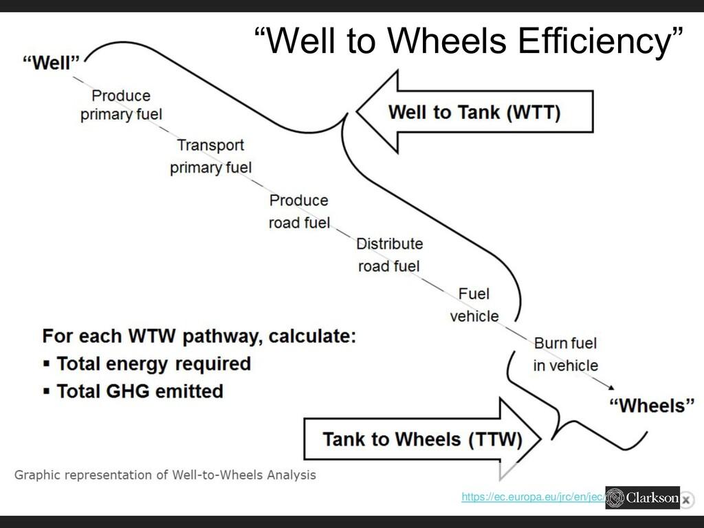 """""""Well to Wheels Efficiency"""" https://ec.europa.e..."""