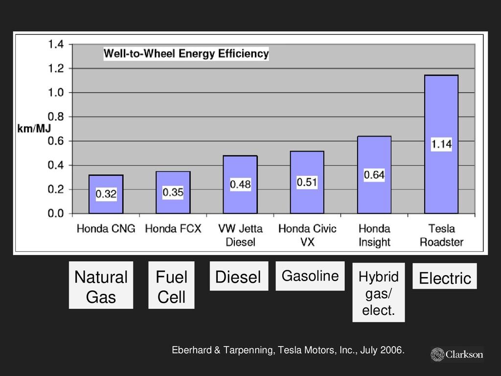Diesel Fuel Cell Natural Gas Gasoline Hybrid ga...