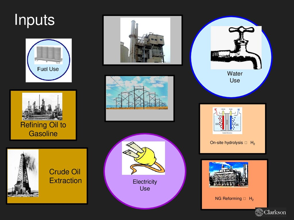 Inputs Water Use Electricity Use Crude Oil Extr...