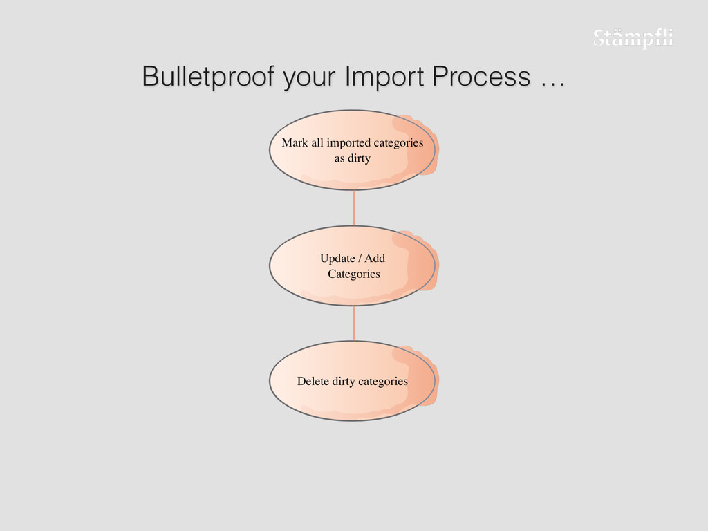 Bulletproof your Import Process …