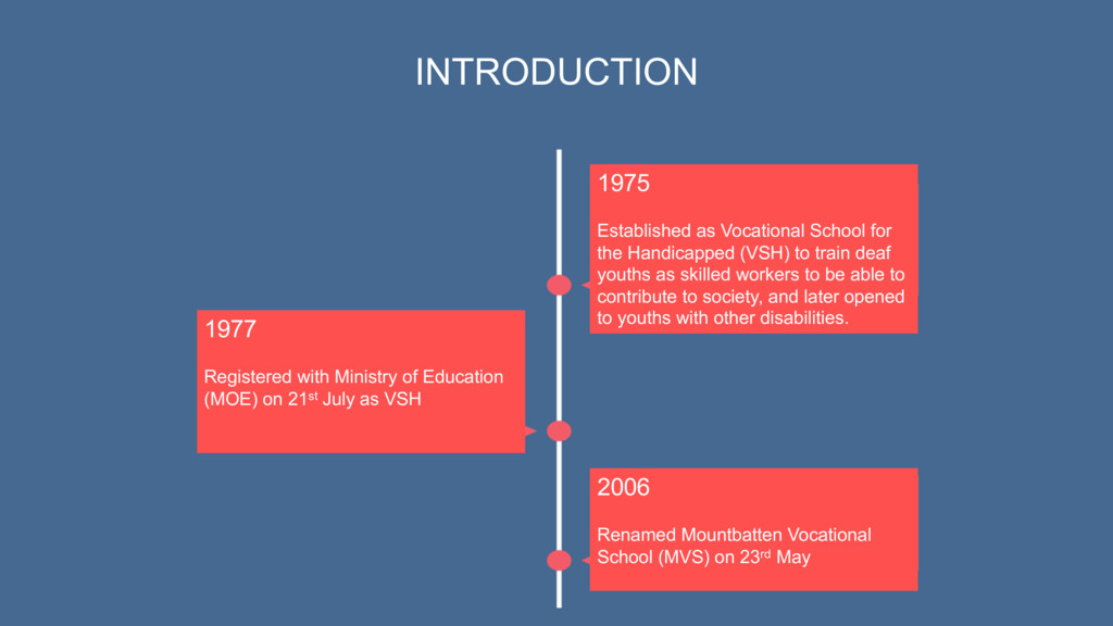 1975 Established as Vocational School for the H...