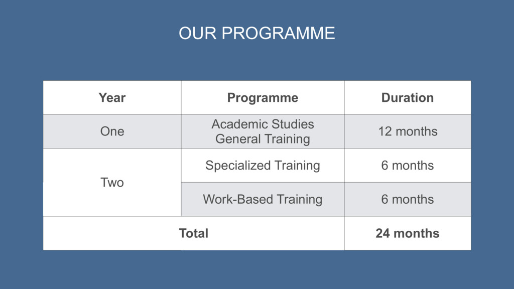 Year Programme Duration One Academic Studies Ge...