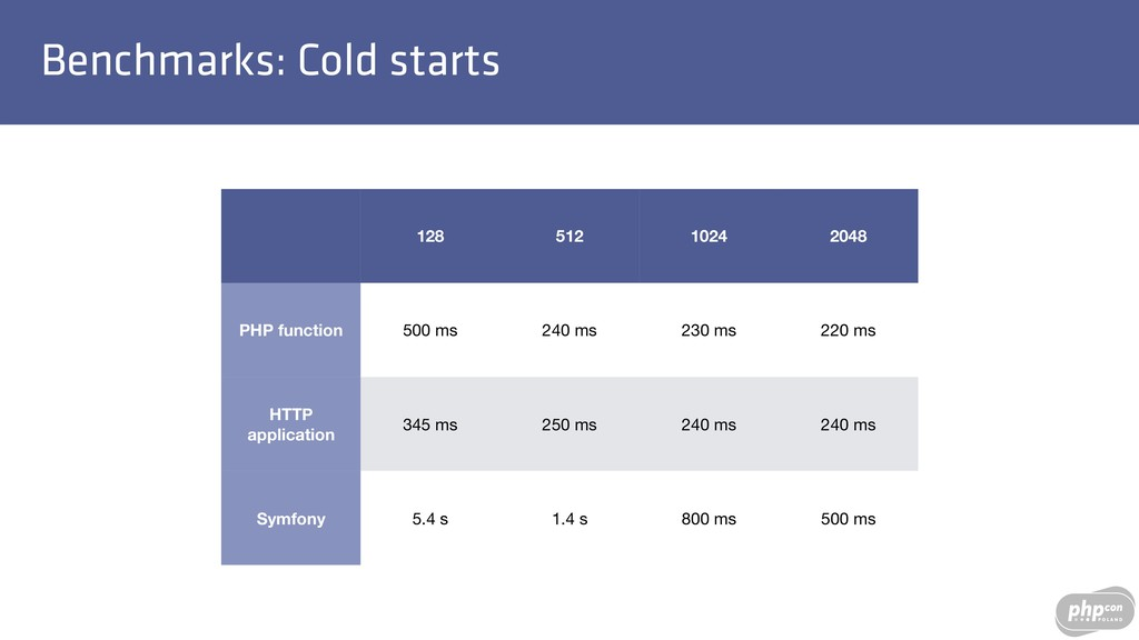 Benchmarks: Cold starts 128 512 1024 2048 PHP f...