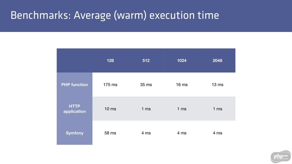 Benchmarks: Average (warm) execution time 128 5...
