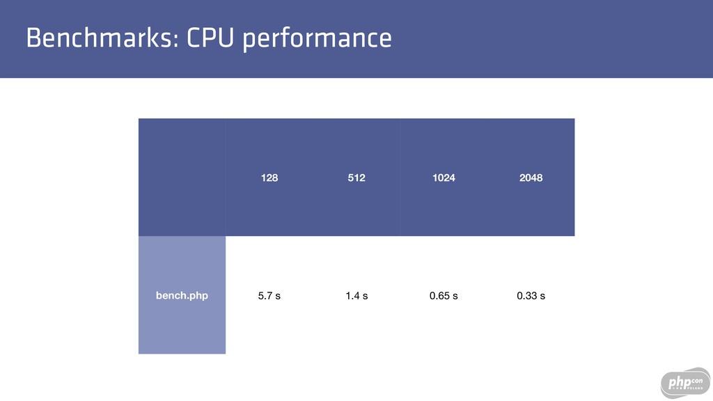Benchmarks: CPU performance 128 512 1024 2048 b...