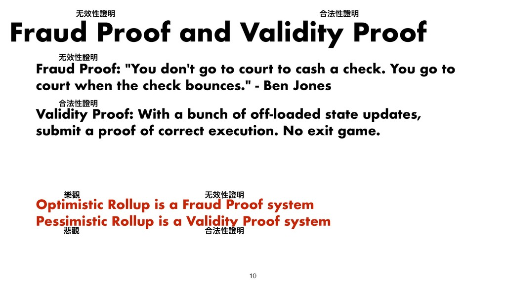 "Fraud Proof and Validity Proof Fraud Proof: ""Yo..."