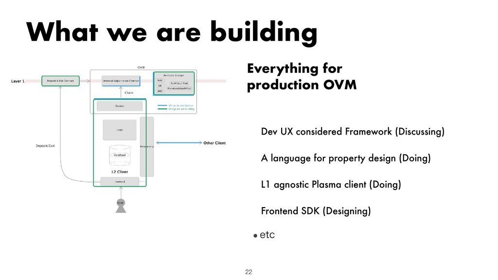 Everything for production OVM What we are build...