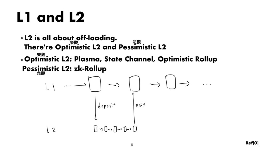 L1 and L2 L2 is L2 is all about off-loading. . ...