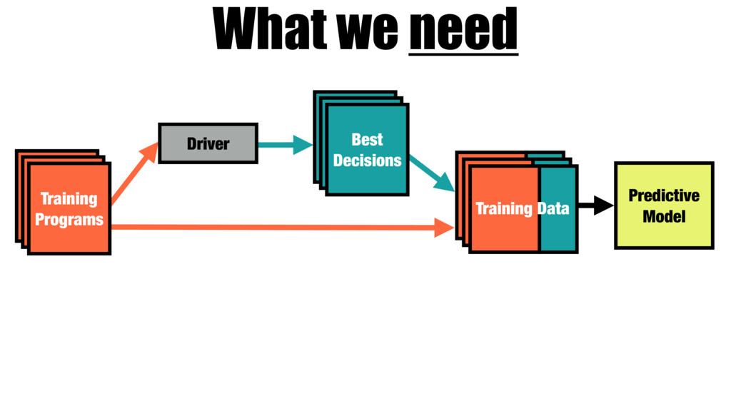 Training Programs Driver Best Decisions Trainin...