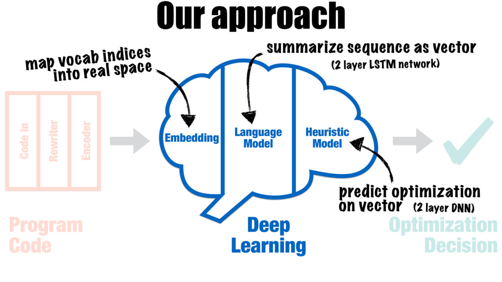 Our approach Deep Learning Optimization Decisio...