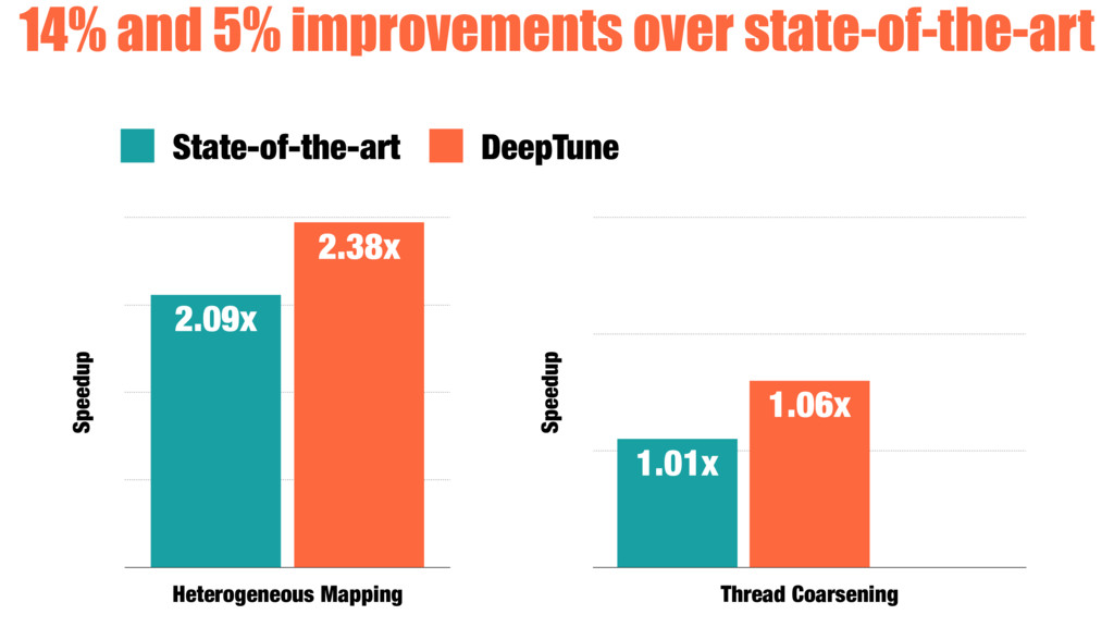 14% and 5% improvements over state-of-the-art S...