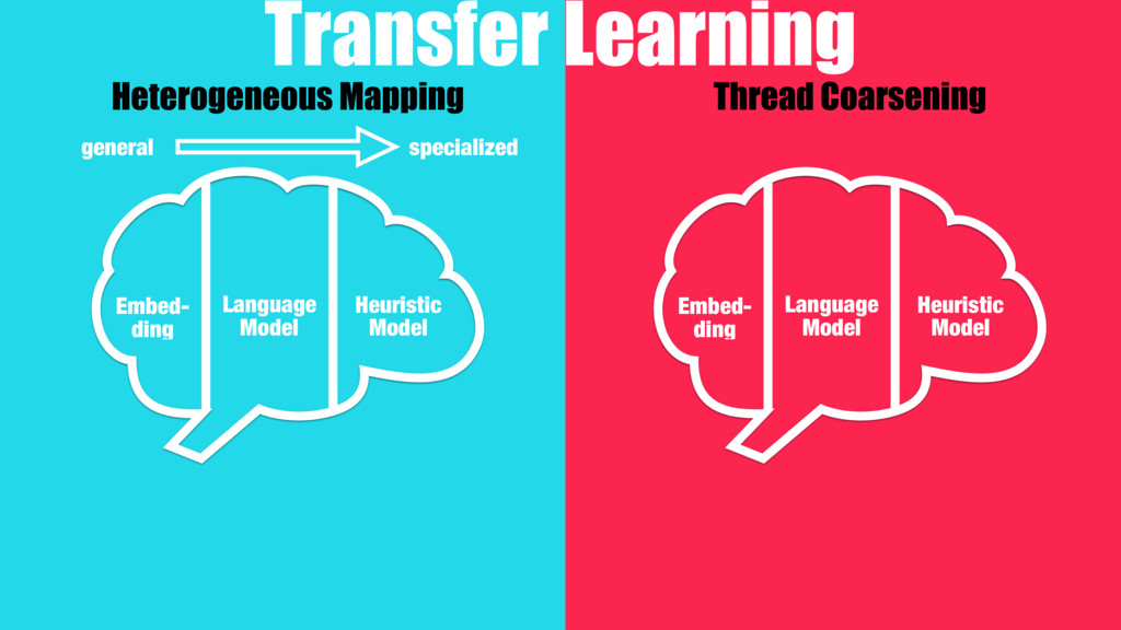 Heterogeneous Mapping Thread Coarsening Transfe...