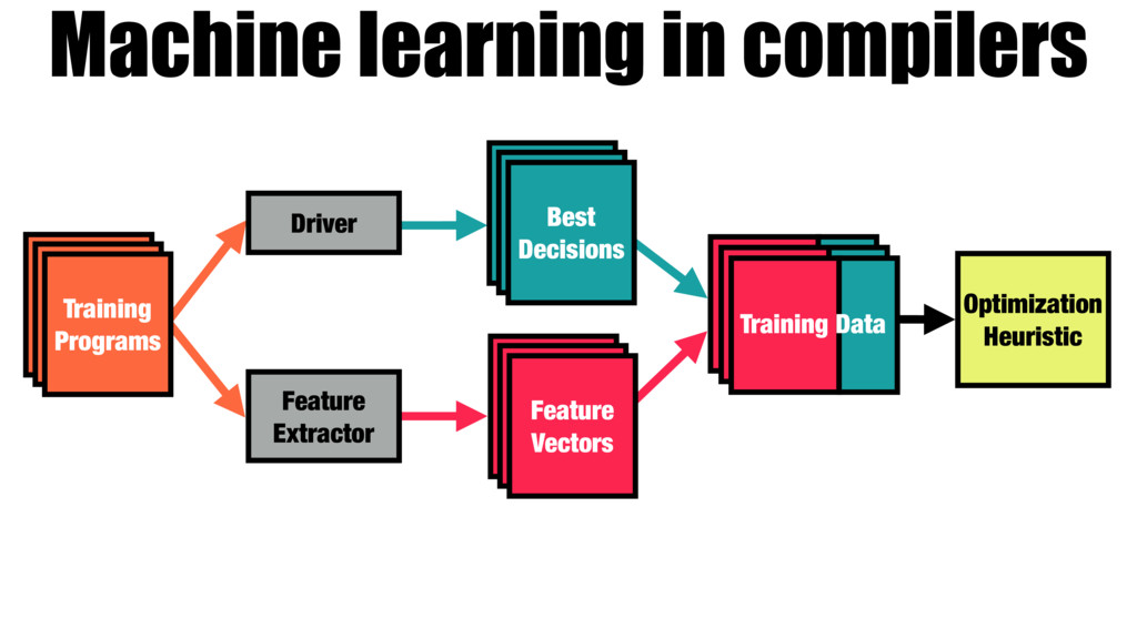 Machine learning in compilers Training Programs...