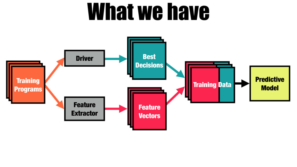 What we have Training Programs Driver Feature E...