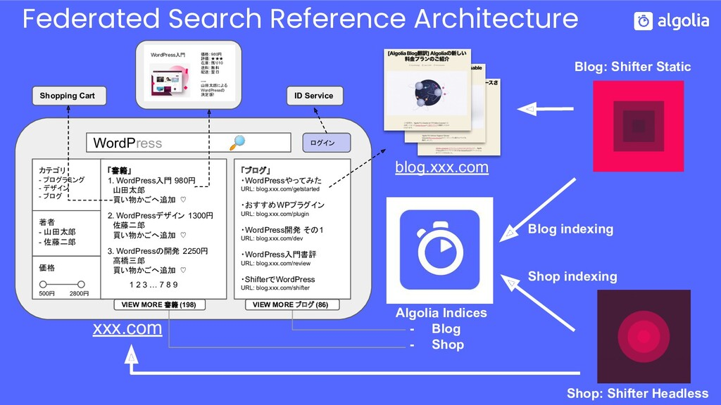 Federated Search Reference Architecture Blog: S...