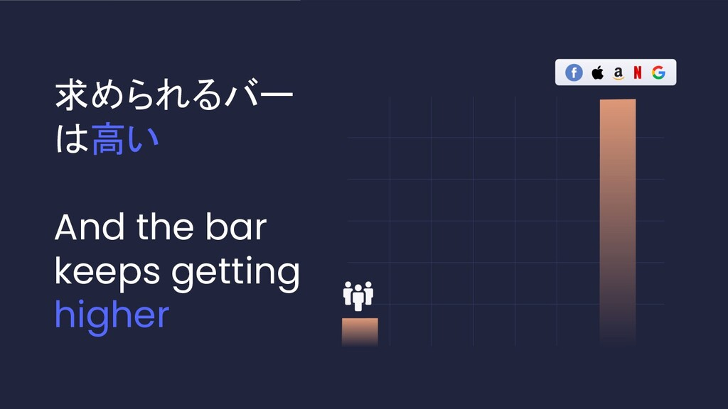 C O N F I D E N T I A L 求められるバー は高い And the bar...