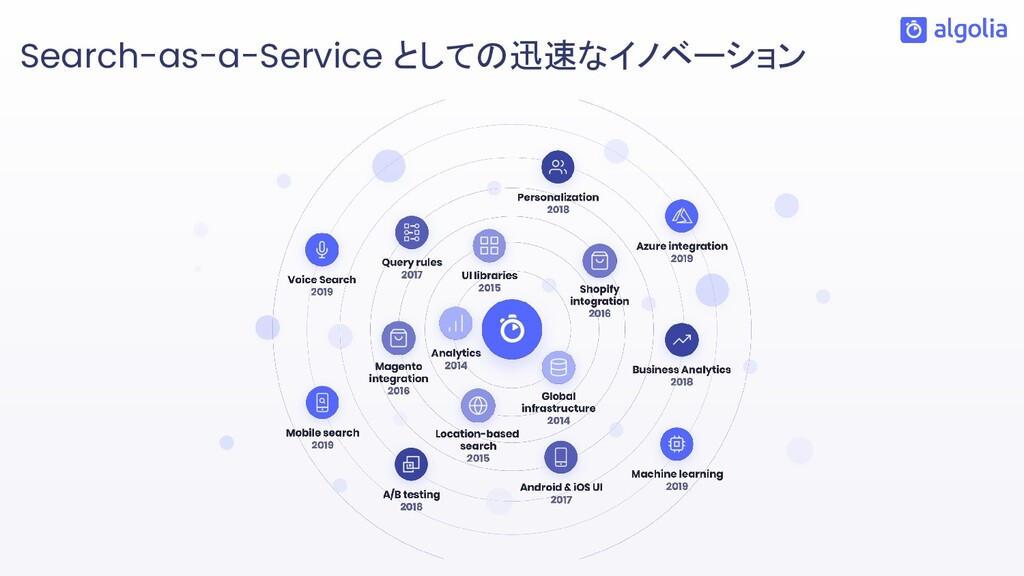 Search-as-a-Service としての迅速なイノベーション