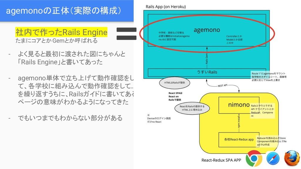 agemonoの正体(実際の構成) 社内で作ったRails Engine たまにコアとかGem...