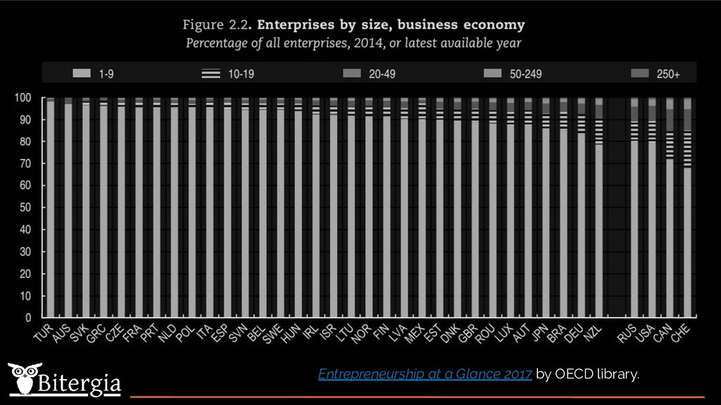 Entrepreneurship at a Glance 2017 by OECD libra...
