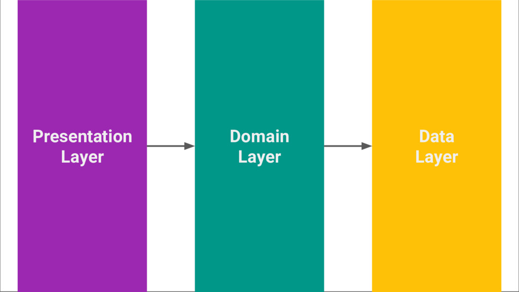 Presentation Layer Data Layer Domain Layer
