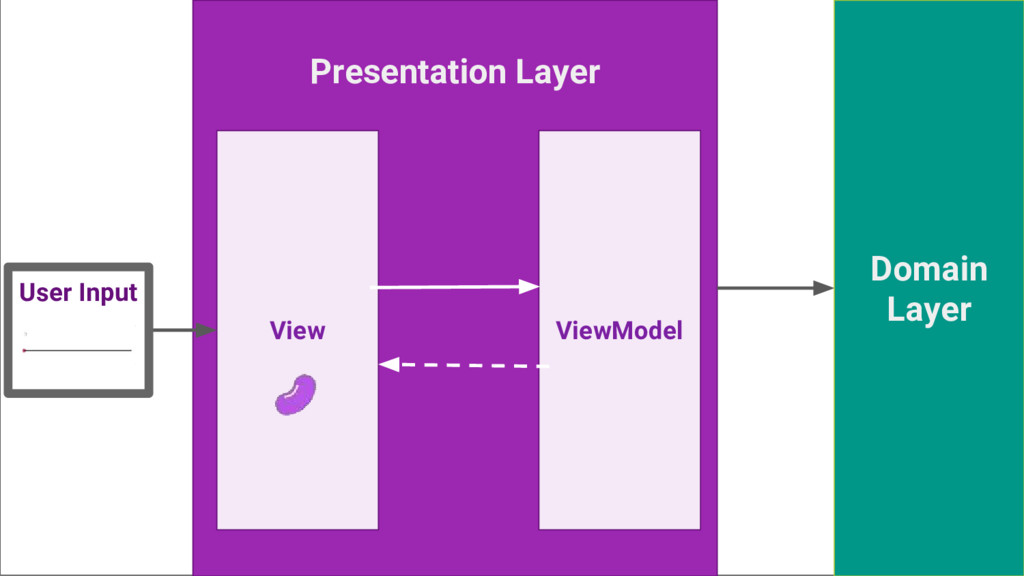 Presentation Layer Domain Layer View ViewModel ...