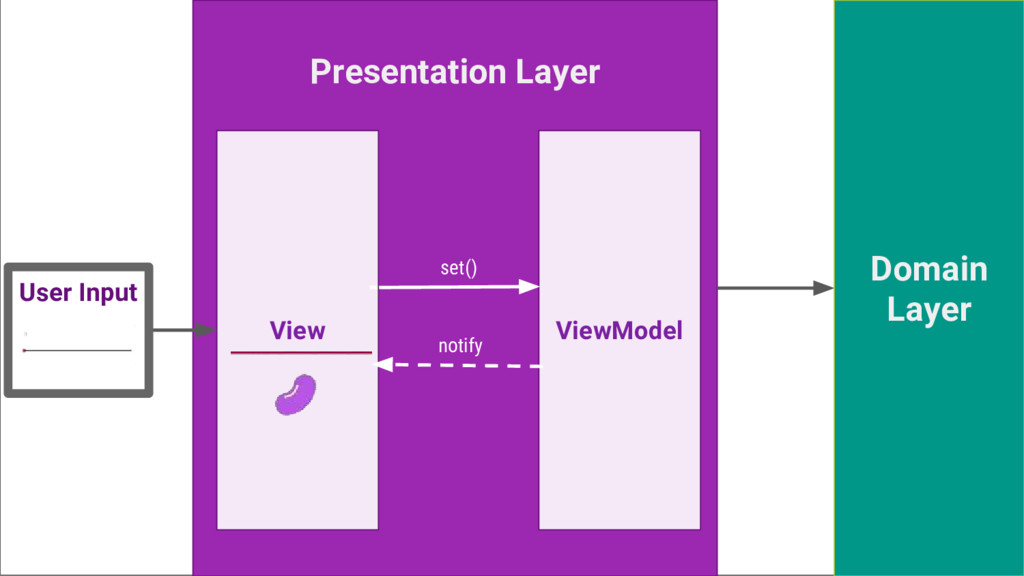 Presentation Layer Domain Layer ViewModel View ...