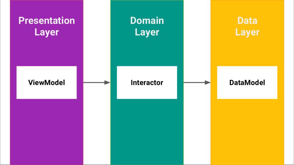 Presentation Layer Data Layer Domain Layer Data...